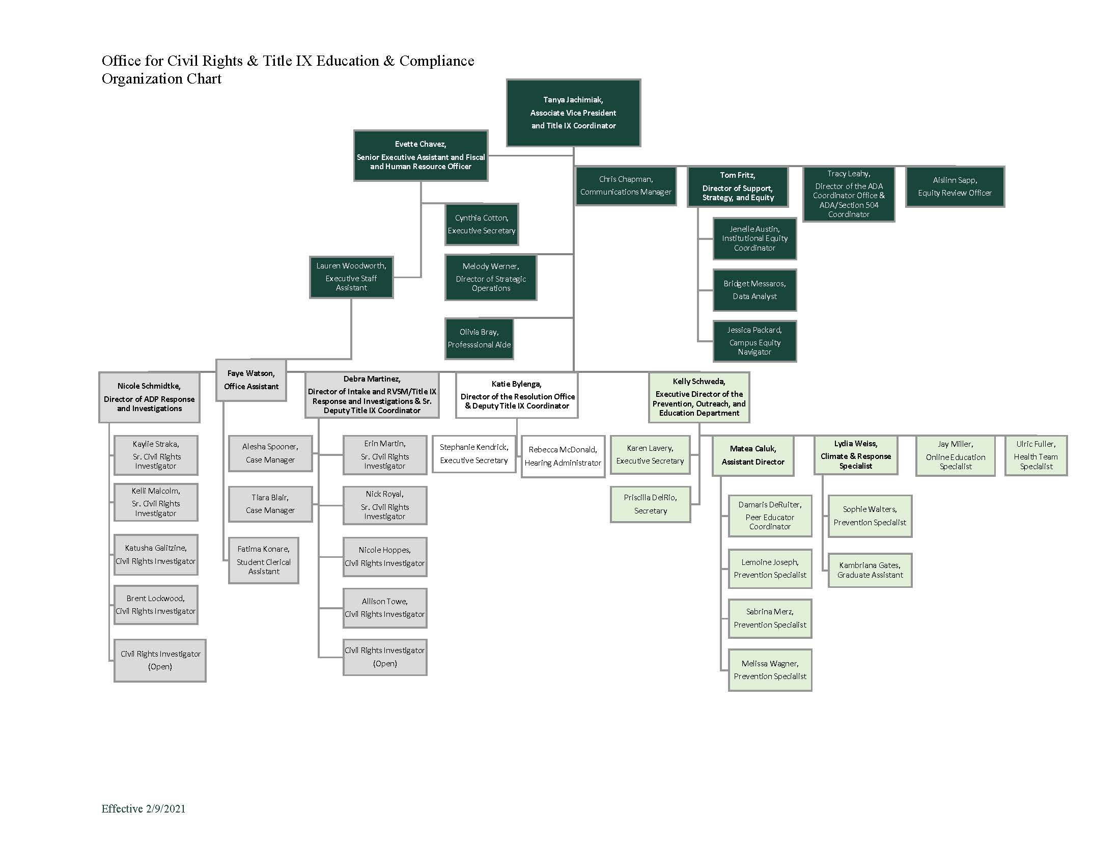 Office of Civil Rights Organizational Chart